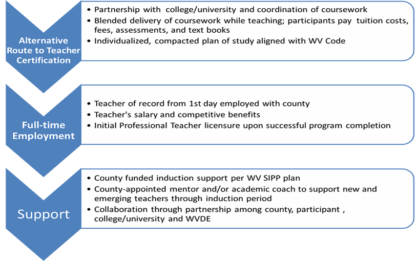wv certification teacher alternative state certificate teaching professional
